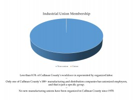 Organized Labor in Cullman